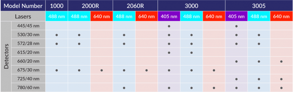 NovoCyte Violet/Blue/Red  Laser дефолтные конфигурации