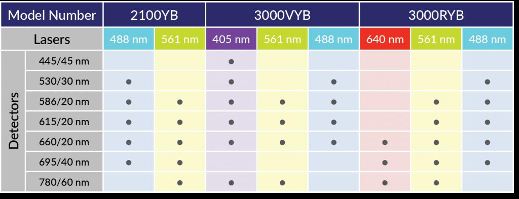 NovoCyte дефолтные конфигурации